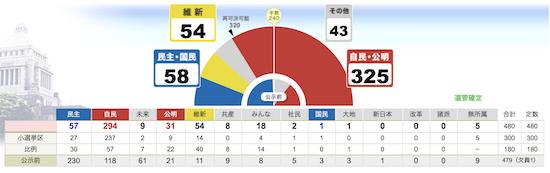 2012選挙結果