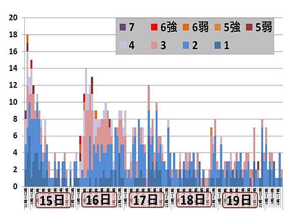 熊本地震データー